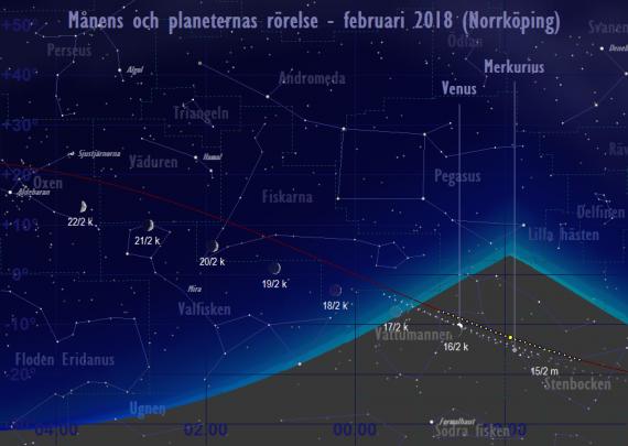 Månens och planeternas rörelse 15/2-22/2 2018