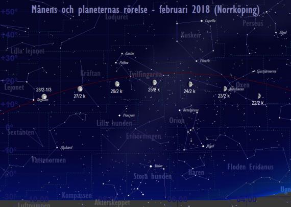 Månens och planeternas rörelse 22/2-28/2 2018