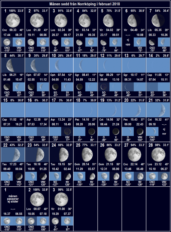 Månen sedd från Norrköping i februari 2018