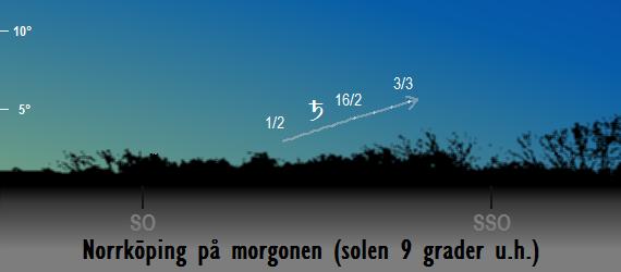 Saturnus position på himlen när solen befinner sig 9 grader under horisonten sedd från Norrköping i februari 2018
