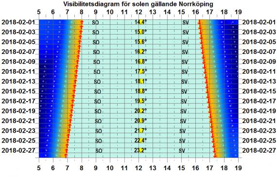 Solens visibilitetsdiagram för Norrköping i februari 2018