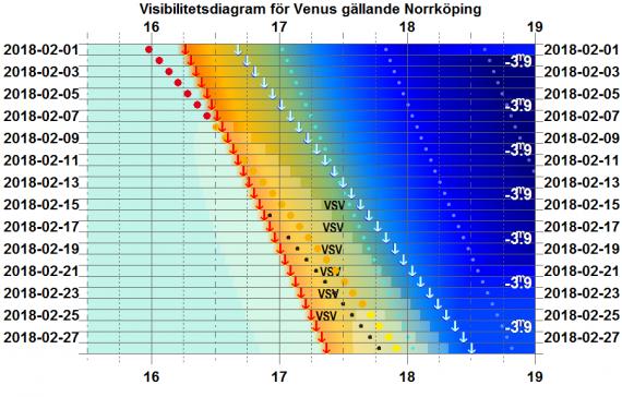 Visibilitetsdiagram för Venus i februari 2018 (gäller exakt för Norrköping)