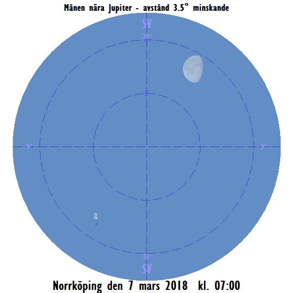 Månen nära Jupiter på morgonen den 7 mars 2018 kl. 07:00