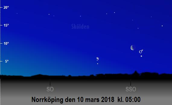 Mars, Saturnus och månens position på himlen mot sydsydost och sydost på morgonen den 10 mars 2018 kl. 05:00 (sedd från Norrköping)