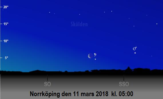 Mars, Saturnus och månens position på himlen mot sydsydost och sydost på morgonen den 11 mars 2018 kl. 05:00 (sedd från Norrköping)