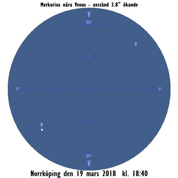 Merkurius nära Venus sedd från Norrköping på kvällen den 19 mars 2018 kl. 18:40