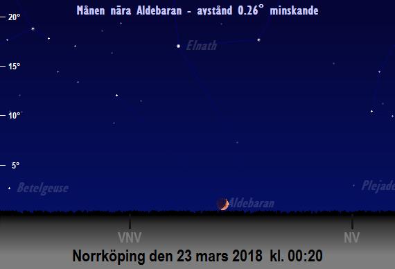 Månen ockulterar Aldebaran strax efter midnatt natten mellan den 22 och 23 mars 2018.