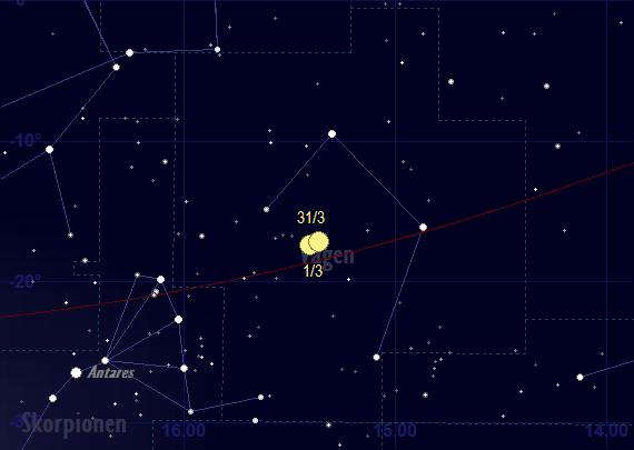Jupiters bana framför stjärnhimlen i mars 2018