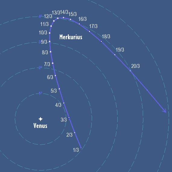 Merkurius position relativ till Venus i mars 2018 (horisontellt koordinatsystem, dvs. zenit är uppe)