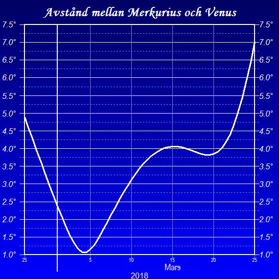 Vinkelavståndet i grader mellan planeterna Merkurius och Venus i slutet på februari och nästan hela mars 2018