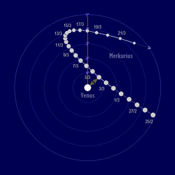 Merkurius rörelse relativ till Venus i mars 2018 (ekvatorialt koordinatsystem, dvs. norr är uppe)