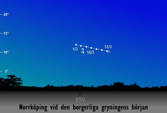 Jupiters position på himlen vid den borgerliga gryningens början sedd från Norrköping i mars 2018