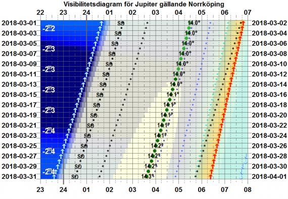 Visibilitetsdiagram för Jupiter i mars 2018 (gäller exakt för Norrköping)