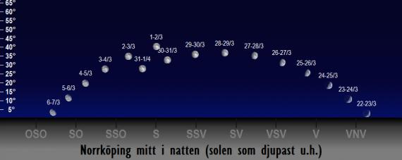 Månens position på himlen mitt i natten i mars 2018