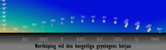 Månens position på himlen vid den borgerliga gryningens början i mars 2018