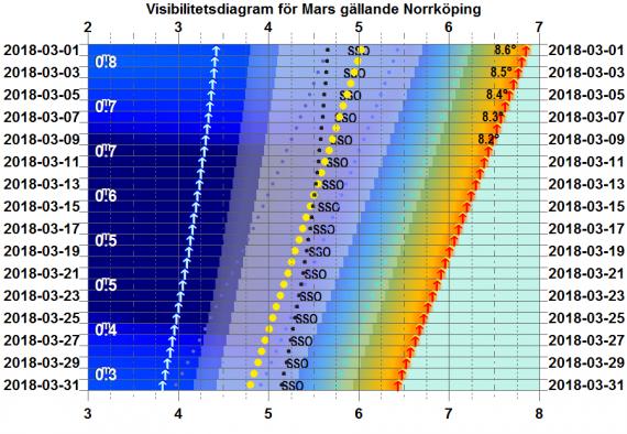 Visibilitetsdiagram för Venus i mars 2018 (gäller exakt för Norrköping)