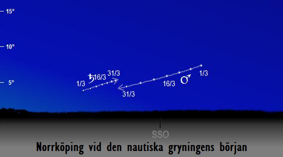 Mars och Saturnus position på morgonhimlen vid den nautiska gryningens början sedd från Norrköping i mars 2018
