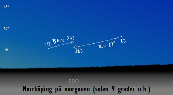 Saturnus och Mars position på himlen när solen befinner sig 9 grader under horisonten sedd från Norrköping i mars 2018