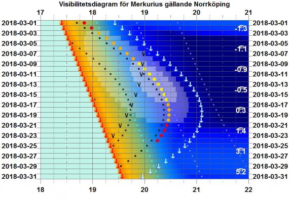 Visibilitetsdiagram för Merkurius i mars 2018 (gäller exakt för Norrköping)