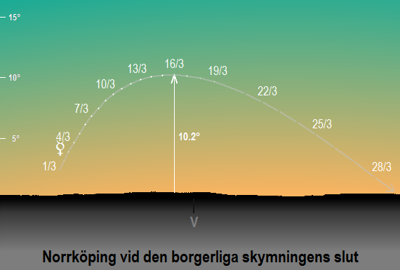 Merkurius position på himlen vid den borgerliga skymningens slut sedd från Norrköping i mars 2018