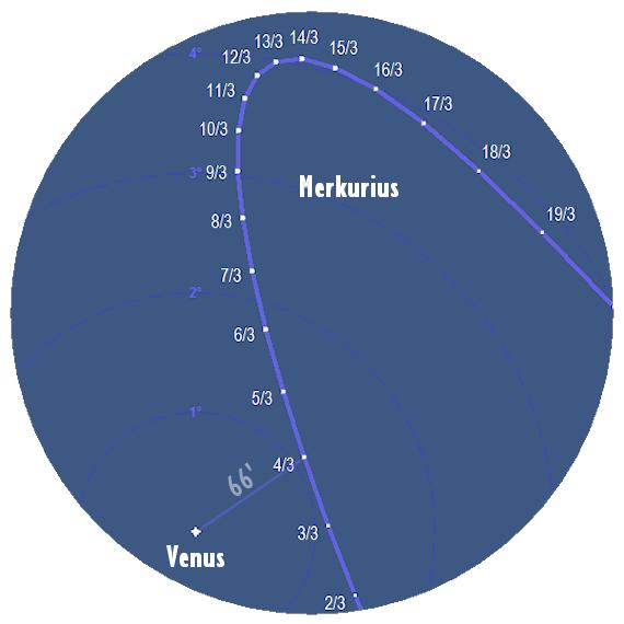 Merkurius position relativ till Venus i mars 2018 (horisontalt koordinatsystem, dvs. zenit är uppe)