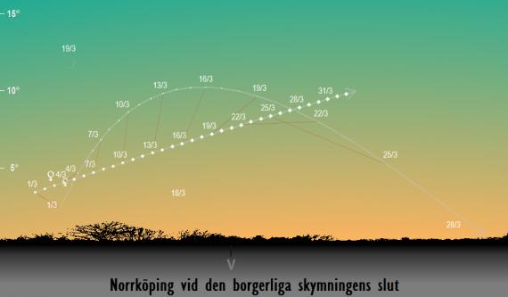 Merkurius och Venus position på himlen vid den borgerliga skymningens slut sedd från Norrköping i mars 2018
