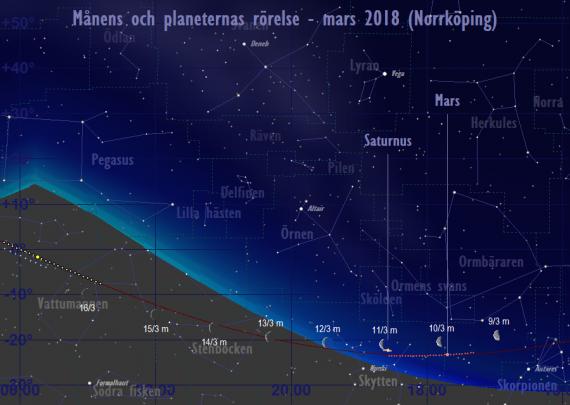 Månens och planeternas rörelse 9/3-16/3 2018
