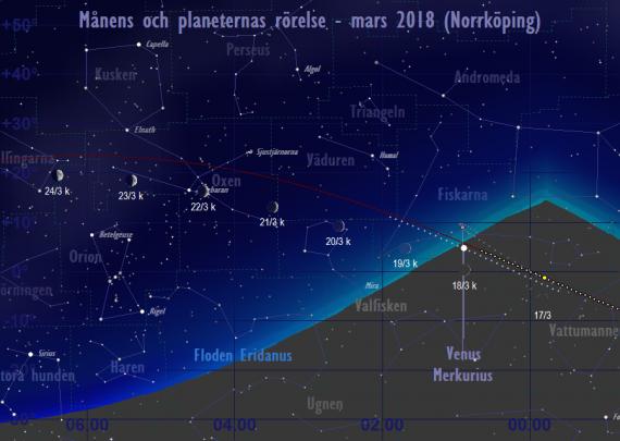 Månens och planeternas rörelse 17/3-24/3 2018