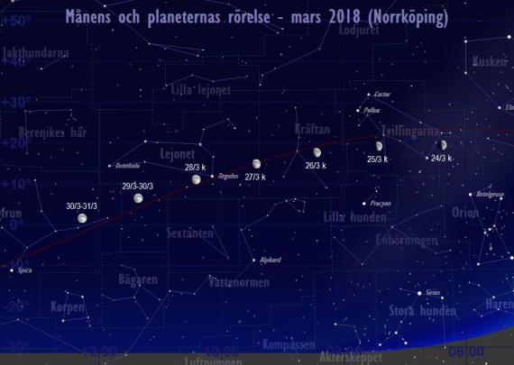 Månens och planeternas rörelse 24/3-31/3 2018