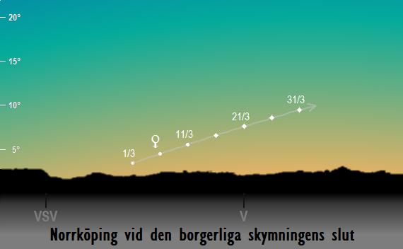 Venus position på himlen vid den borgerliga skymningens slut sedd från Norrköping i mars 2018