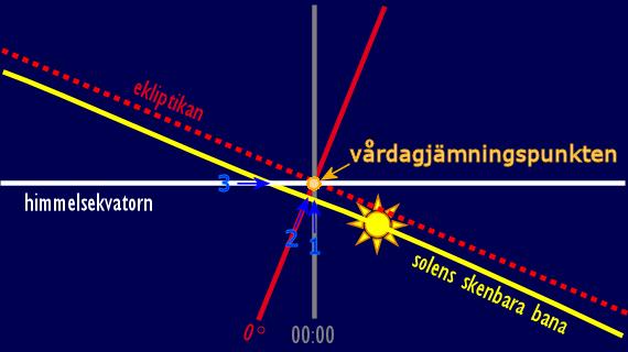Solens skenbara rörelse i närheten av vårdagjämningspunkten