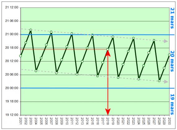 Vårdagjämning: Hur tidspunkterna förkjuts med åren (2001-2030)