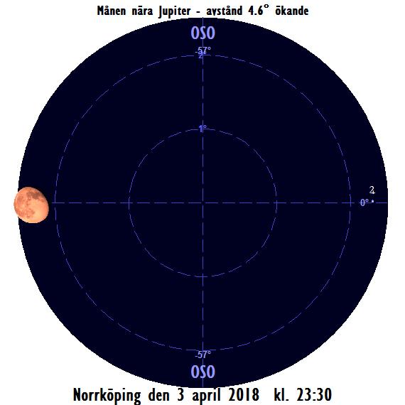 Månen nära Jupiter på sena kvällen den 3 april 2018 kl. 23:30