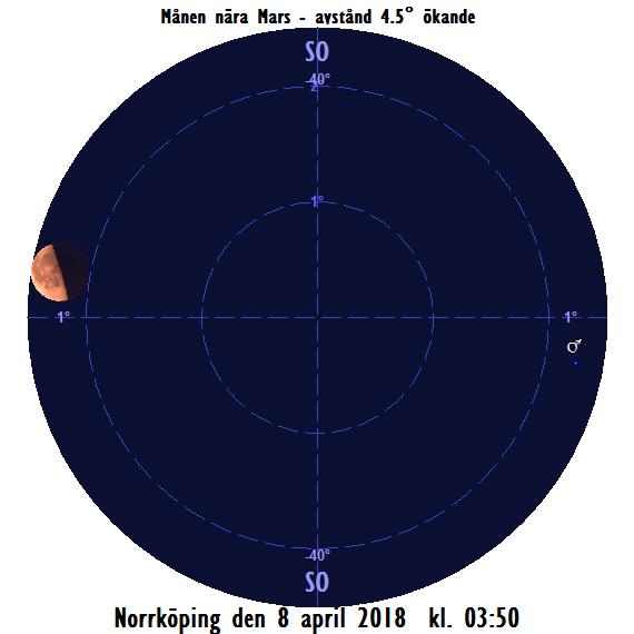 Månen nära Mars på morgonen den 8 april 2018 kl. 03:50