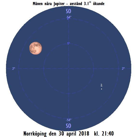 Månen nära Jupiter på källen den 30 april 2018 kl. 21:40