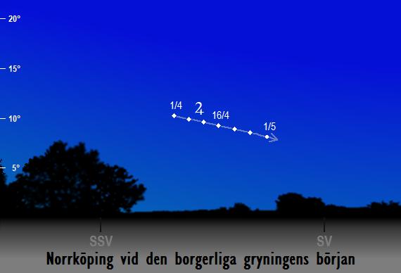Jupiters position på himlen vid den borgerliga gryningens början sedd från Norrköping i april 2018