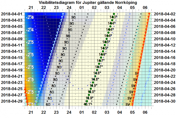 Visibilitetsdiagram för Jupiter i april 2018 (gäller exakt för Norrköping)