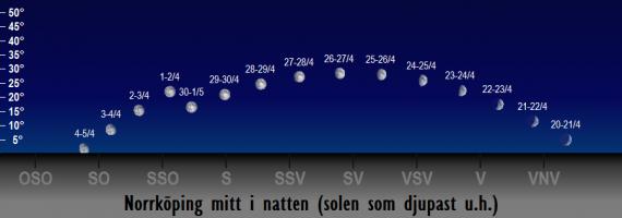 Månens position på himlen mitt i natten i april 2018