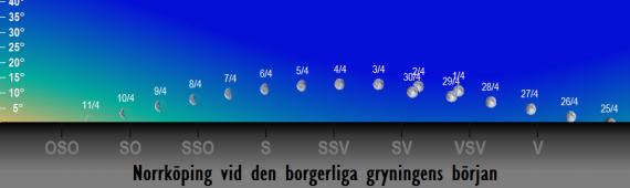 Månens position på himlen vid den borgerliga gryningens början i april 2018