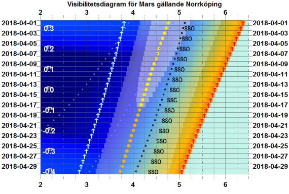 Visibilitetsdiagram för Mars i april 2018 (gäller exakt för Norrköping)