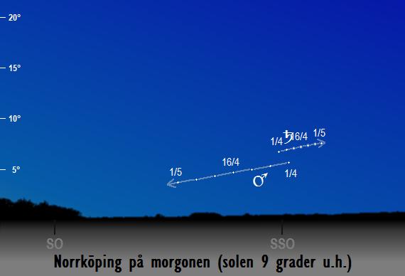 Mars och Saturnus position på morgonhimlen när solen befinner sig 9 grader under horisonten sedd från Norrköping i april 2018