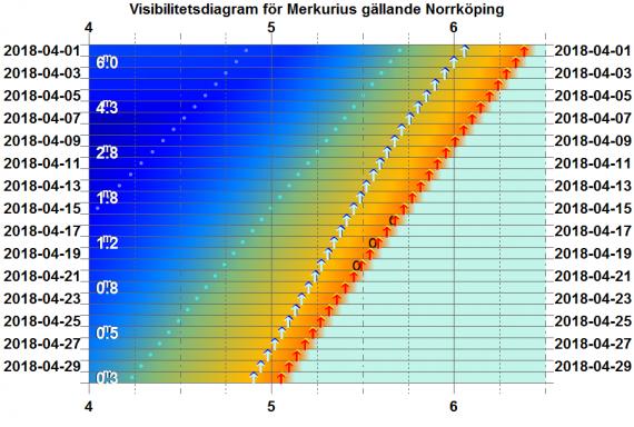 Visibilitetsdiagram för Merkurius i april 2018 (gäller exakt för Norrköping)