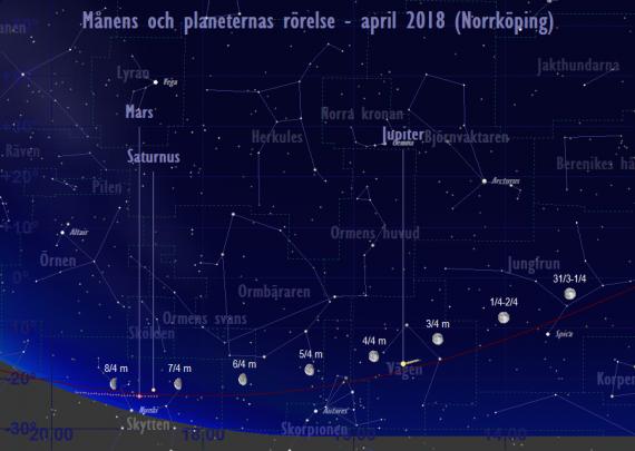 Månens och planeternas rörelse 1/4-8/4 2018