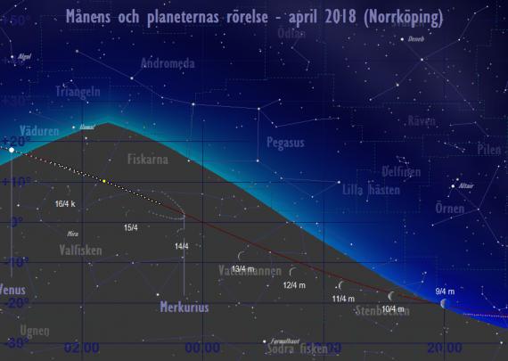 Månens och planeternas rörelse 9/4-16/4 2018