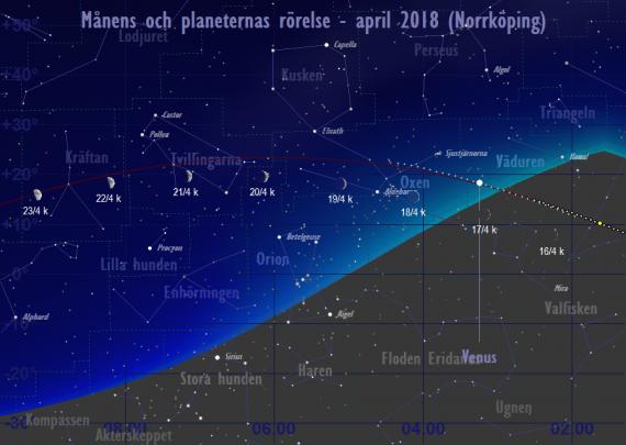 Månens och planeternas rörelse 16/4-23/4 2018