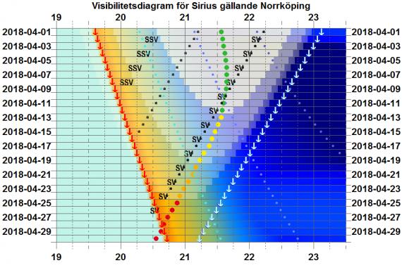 Visibilitetsdiagram för Sirius i april 2018 (gäller exakt för Norrköping)