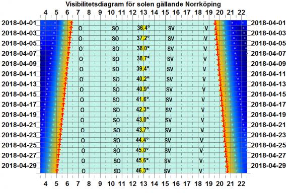 Solens visibilitetsdiagram för Norrköping i april 2018