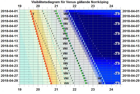 Visibilitetsdiagram för Venus i april 2018 (gäller exakt för Norrköping)