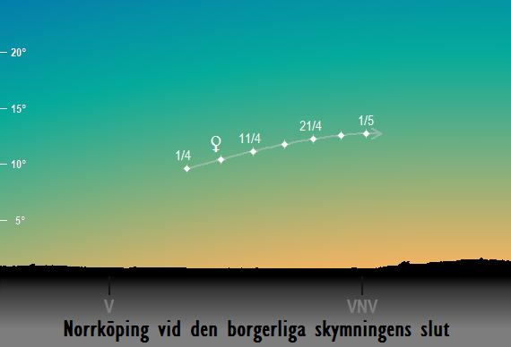 Venus position på himlen vid den borgerliga skymningens slut sedd från Norrköping i april 2018