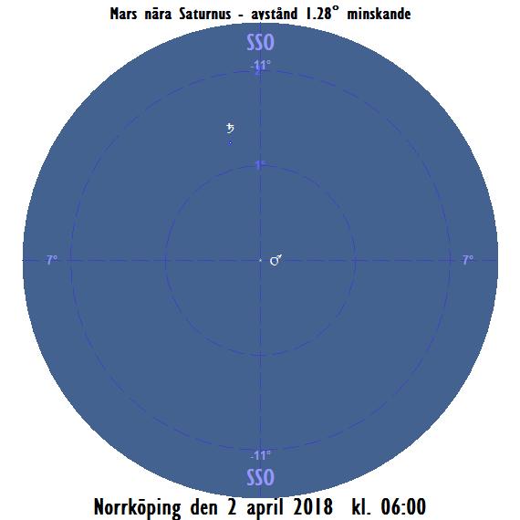 Mars och Saturnus nära varandra på morgonen den 2 april 2018 kl 06:00
